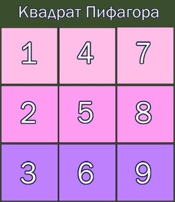 Гадание на имя будущего мужа по таблице с цифрами Нумерология и квадрат Пифагора по дате рождения будущего мужа