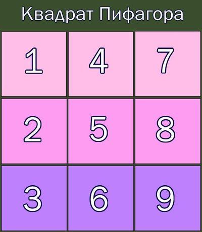 gadanie-na-budushhego-muzha-po-tablice-pifagora-1