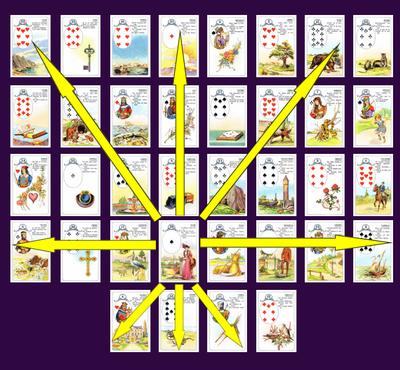 Большой расклад Ленорман крест и диагонали