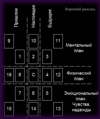 rasklad-na-otnosheniya-lenorman-korotkij-shema