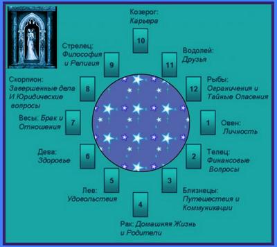 Расклад 12 домов Таро Астрологический гороскоп