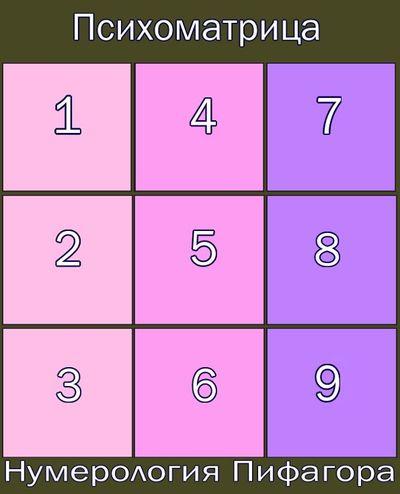 gadanie-po-date-roghzdeniya-numerologiya-pifagora-1